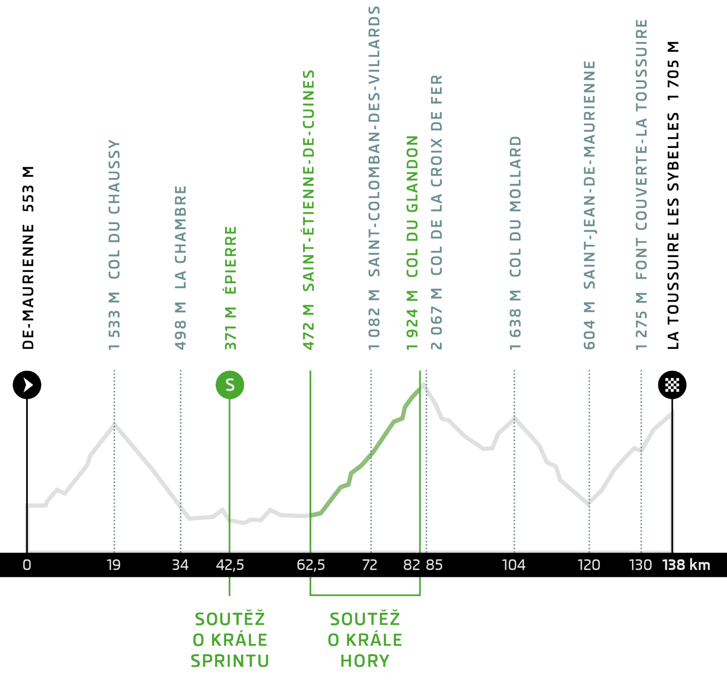 etape_du_tour_heigt_profile_2015_CZ
