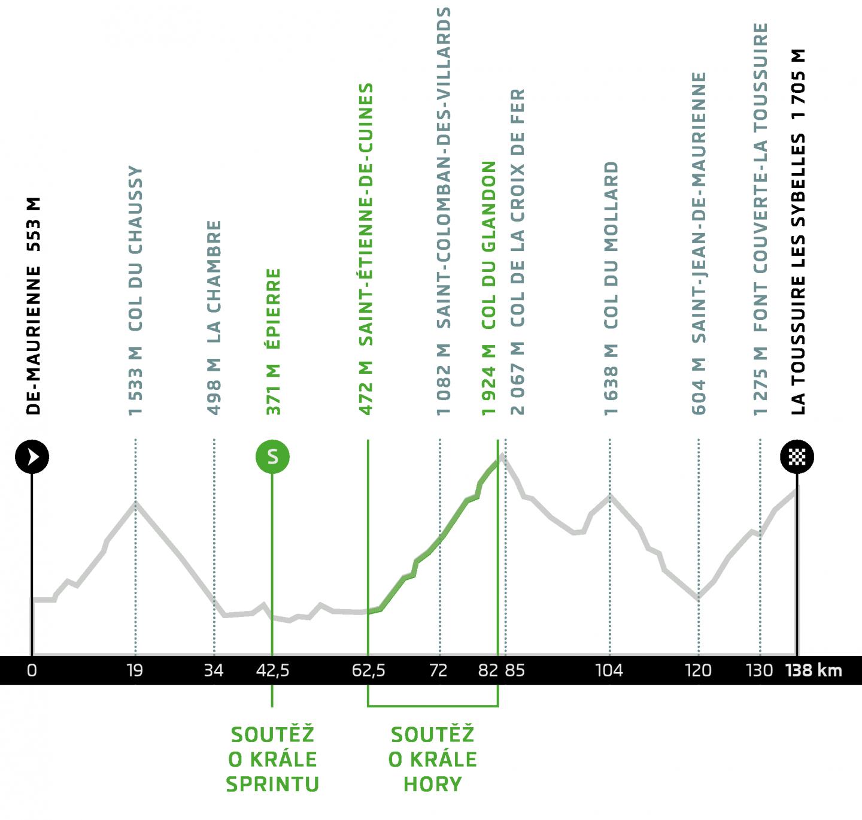 etape_du_tour_heigt_profile_2015_CZ