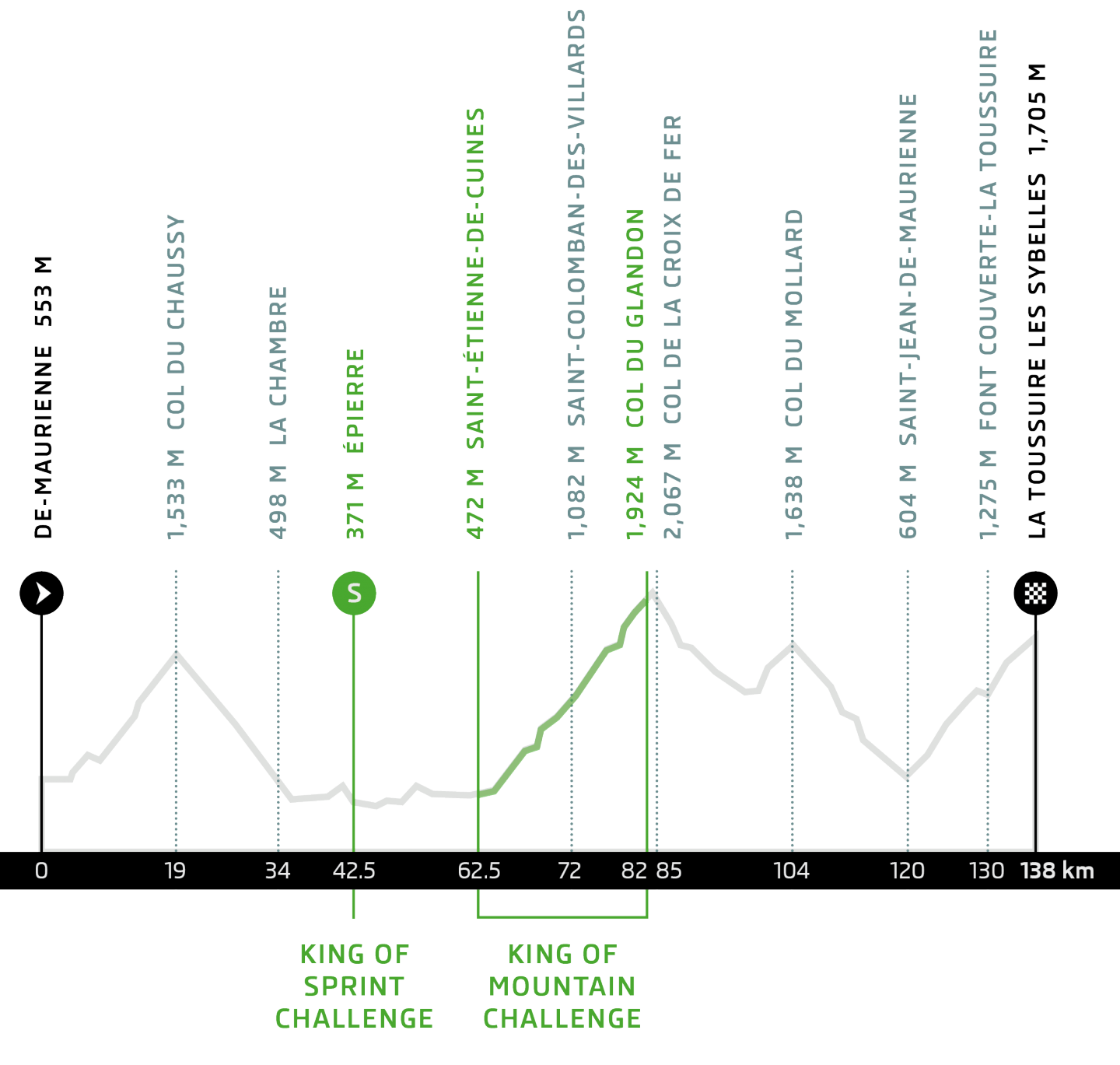 etape_du_tour_heigt_profile_2015_EN