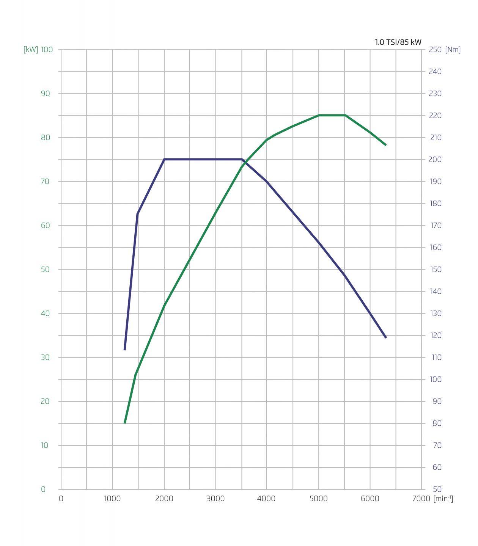 1 0 Tsi  U2013 New Petrol Engine For  U0160koda Cars