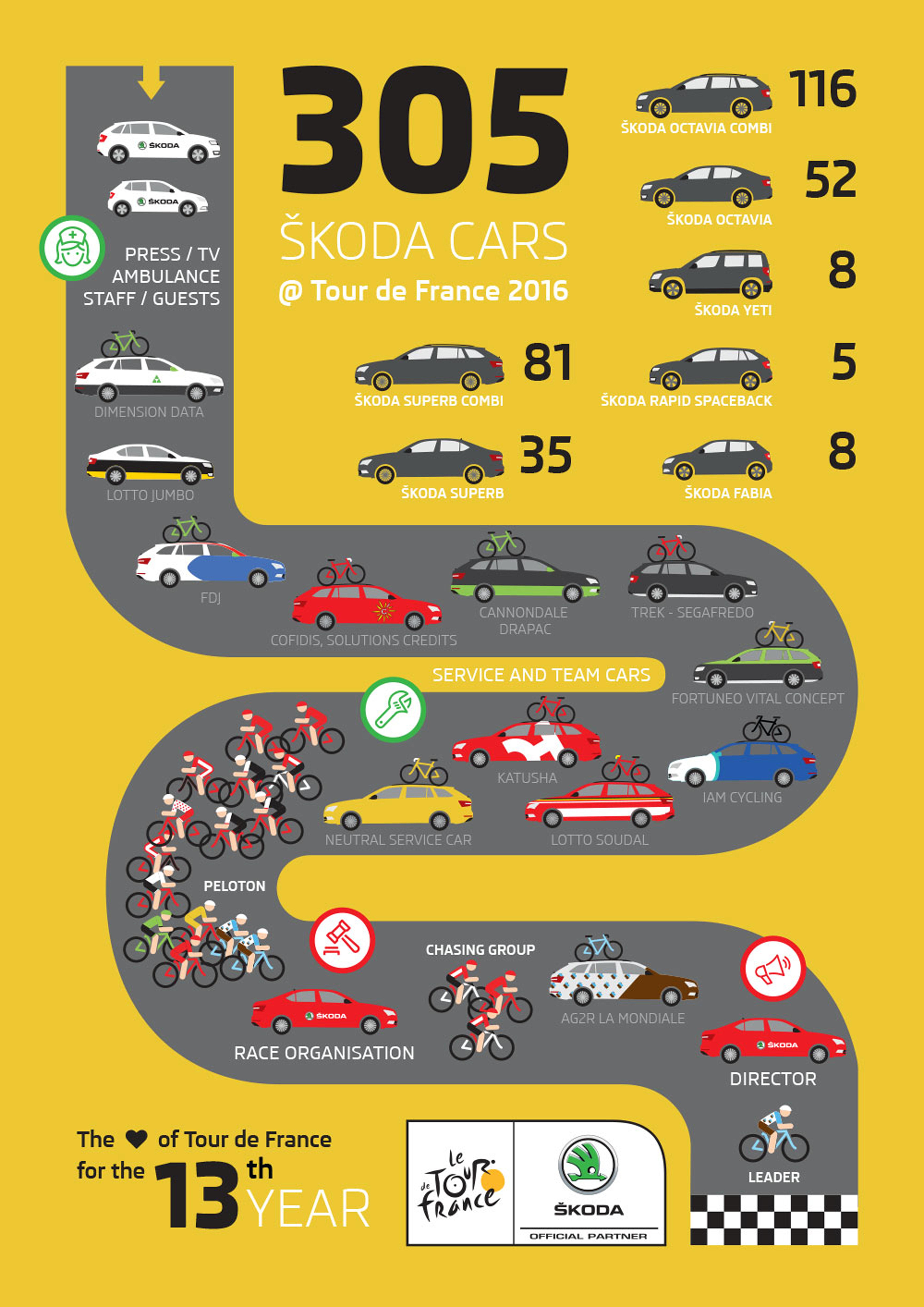 https://cdn.skoda-storyboard.com/2016/07/skoda-tdf-infographic.jpg