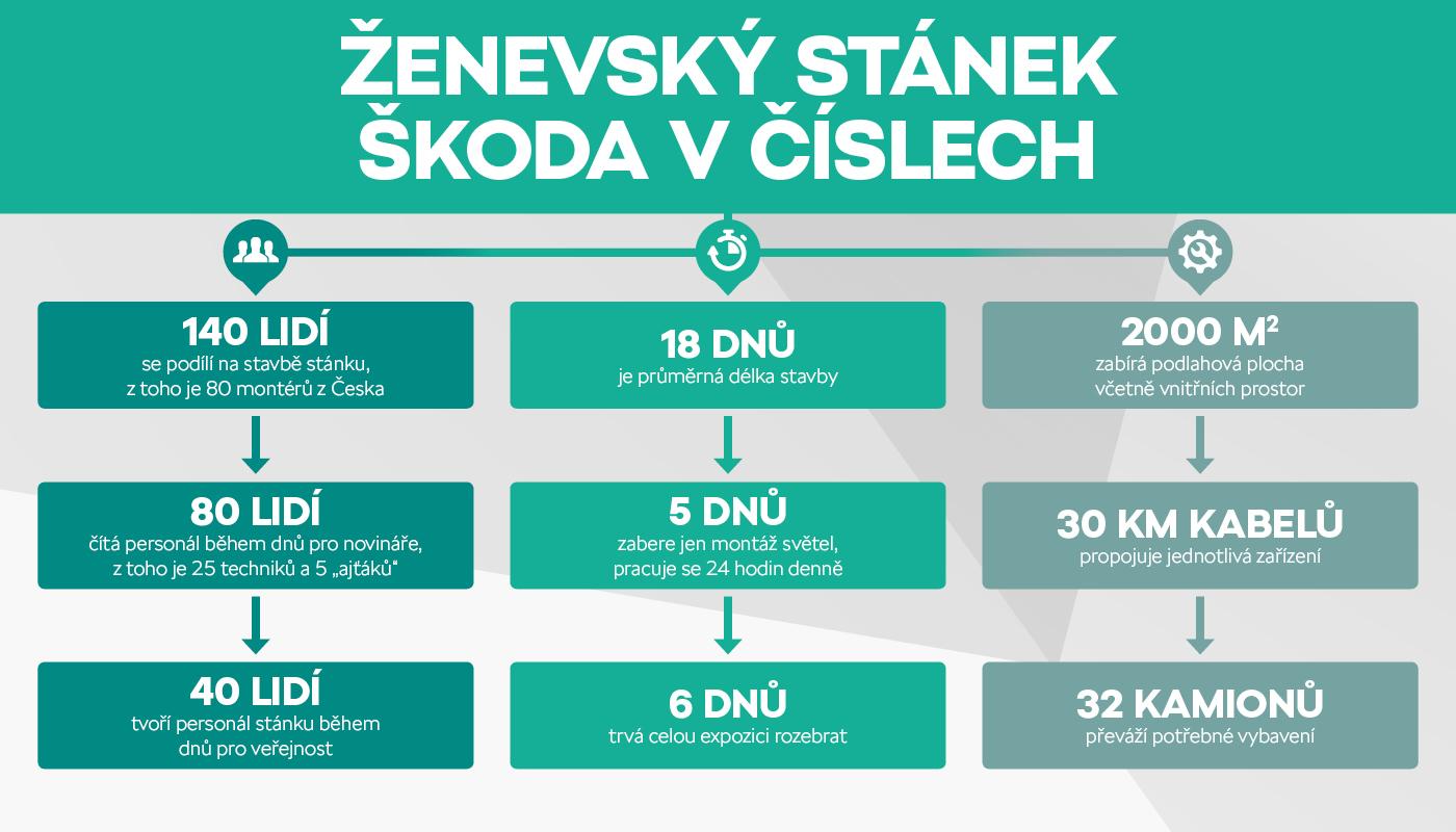 infografika-cz