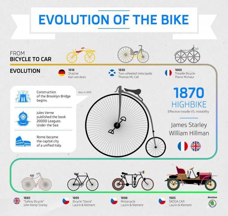 From bicycle to car