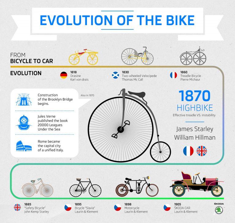 Od bicyklu k autu