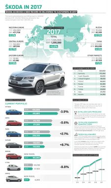 Infographic: ŠKODA AUTO delivers more than 1.2 million vehicles worldwide in 2017.