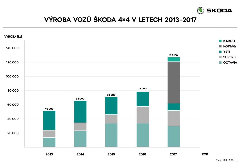 CZ_04_Vyroba_vozu_SKODA_v_letech_-2013_2017_RET