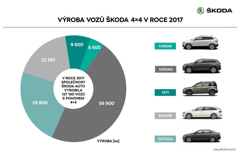 CZ_05_Vyroba_vozu_SKODA_v_roce_2017_RET
