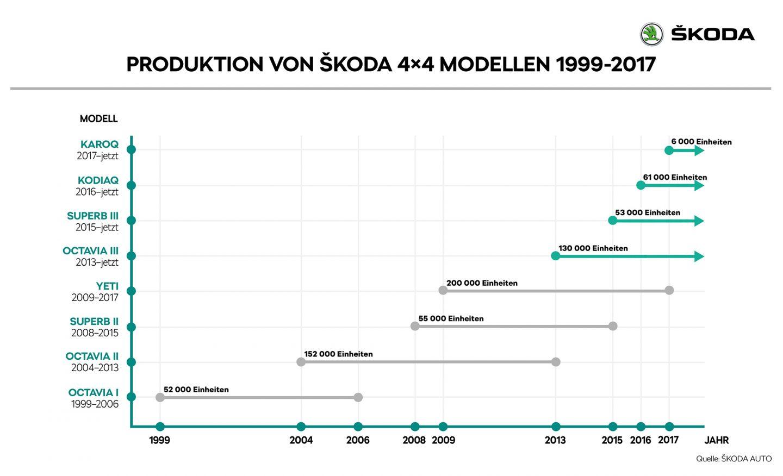 DE_03_Produktion_von_SKODA_4x4_Modellen_1999_2017_1_RET