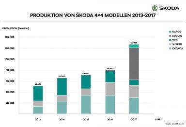 DE_04_Produktion_von_SKODA_4x4_Modellen_2013_2017_1_RET