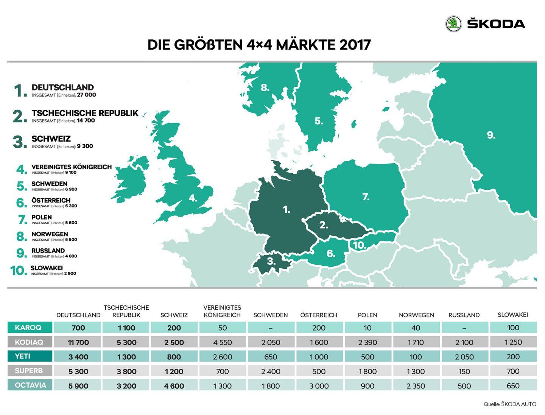 DE_06_Die_groessten_SKODA_4x4_Maerkte_2017_1_RET