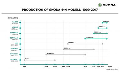 EN_03_Production_of_SKODA_4x4_models_1999_2017_RET