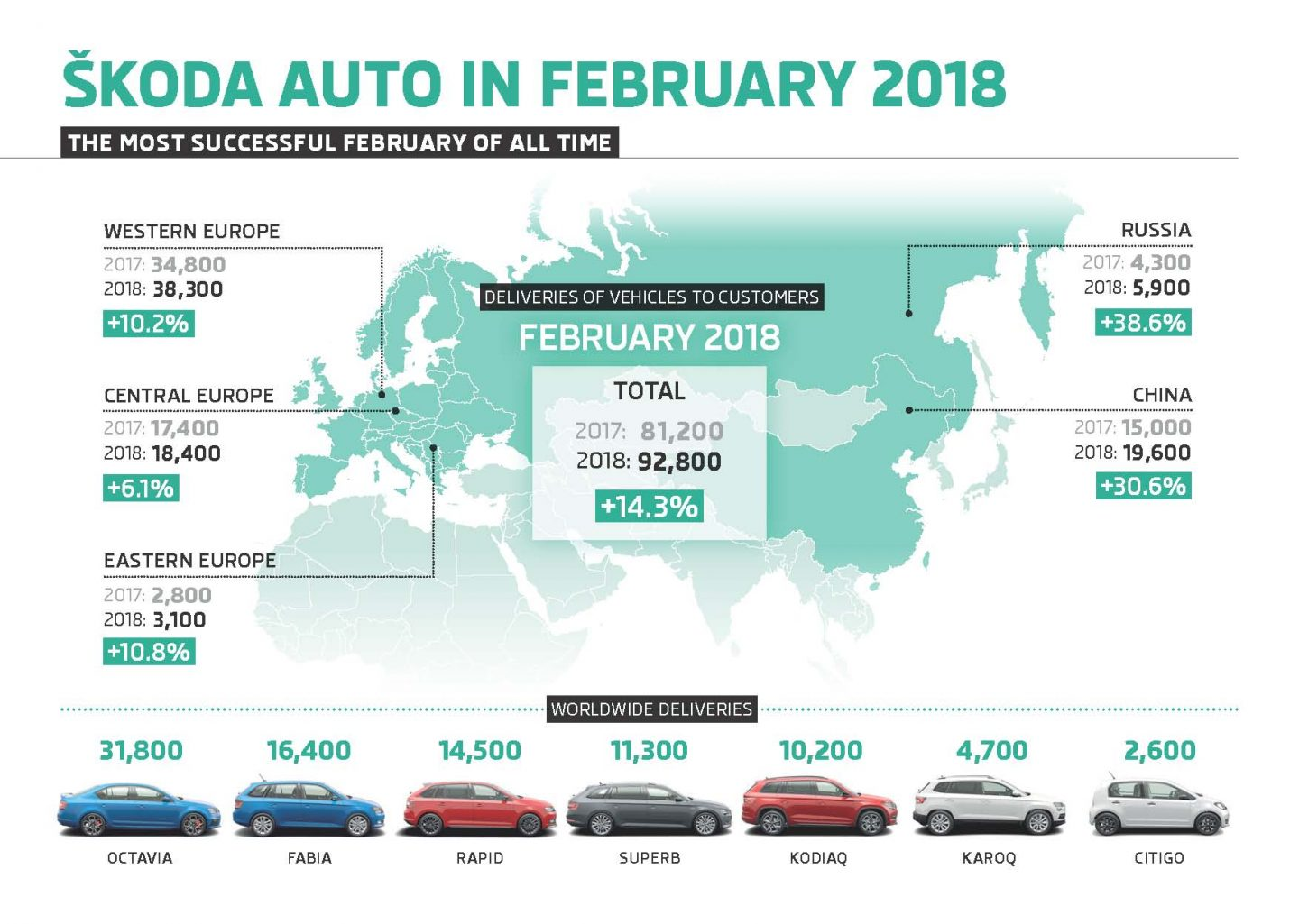 Infographic: ŠKODA AUTO achieves best February result in its history