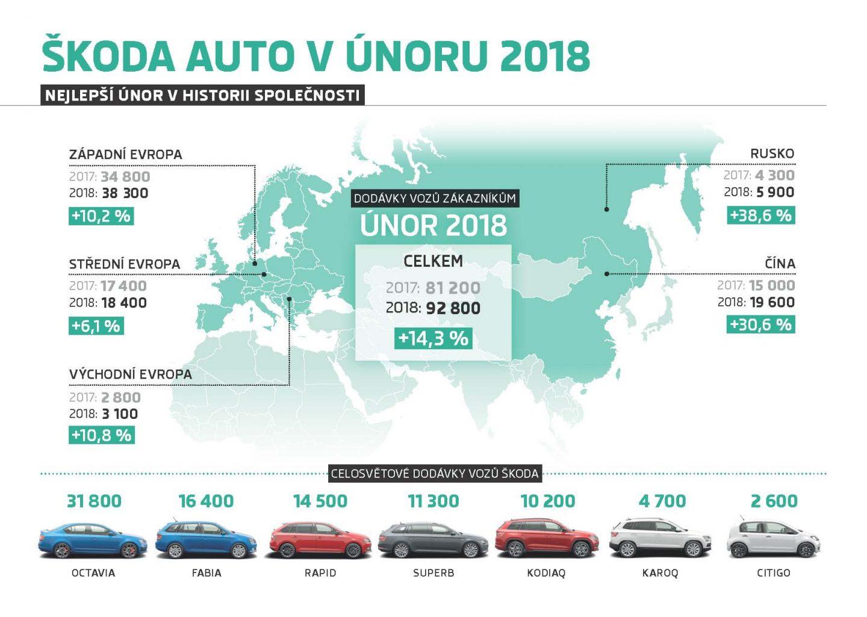 180312_Infografika-Dodavky-vozu