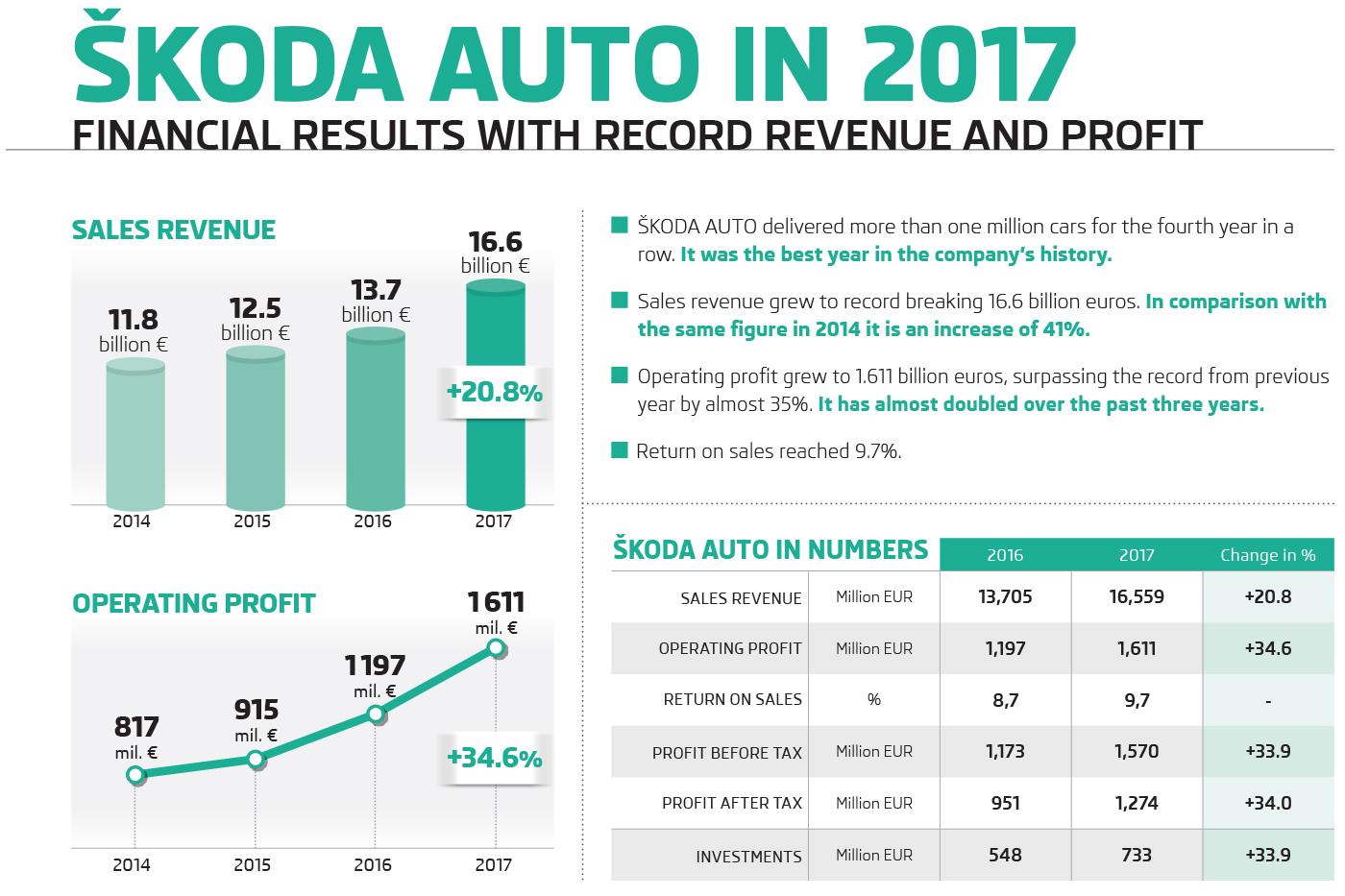 ŠKODA AUTO erzielt 2017 neue Rekorde bei Fahrzeugauslieferungen und Finanzergebnissen