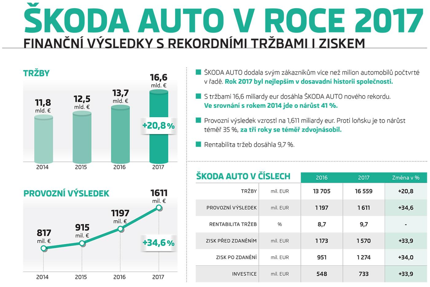 Společnost ŠKODA AUTO dosáhla v roce 2017 nových prodejních a finančních rekordů