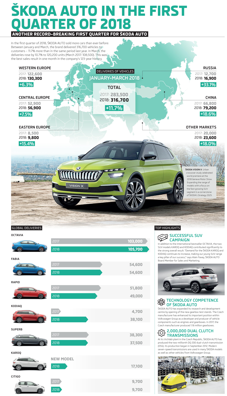Koda Auto Increased Deliveries By 117 In First Quarter Automotivepictures 4163321997sc1alternatorwirediagram1jpg 180312 Infografika Dodavky Vozu