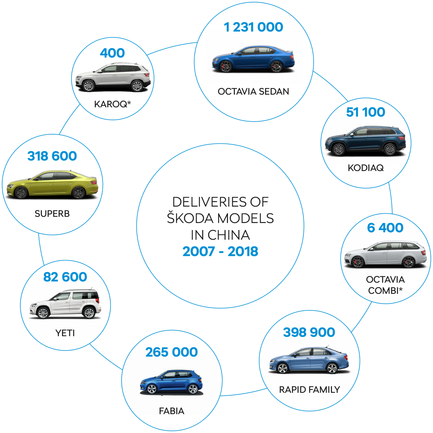 Deliveries of ŠKODA models in China