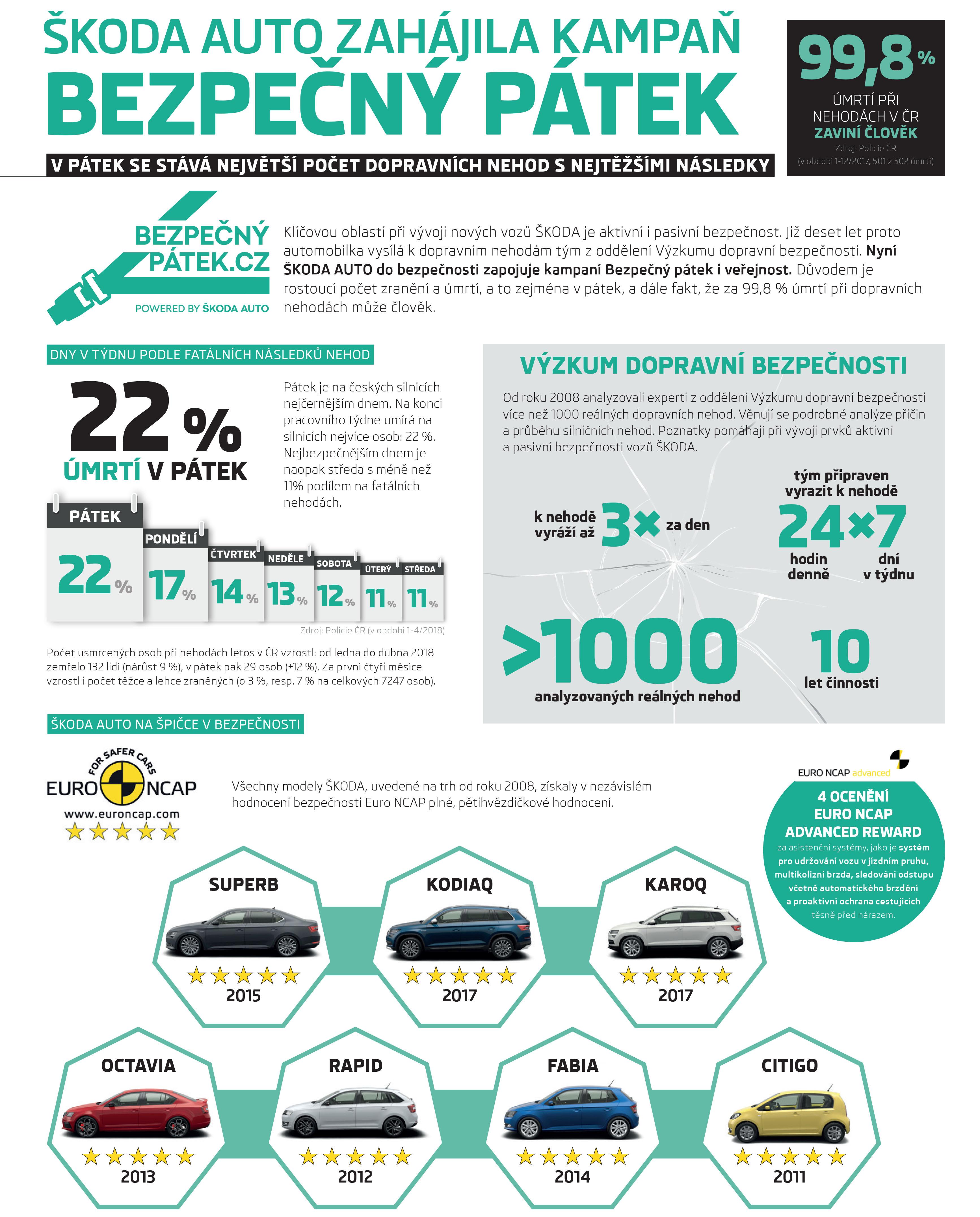 Infografika: ŠKODA AUTO zahájila kampaň Bezpečný pátek