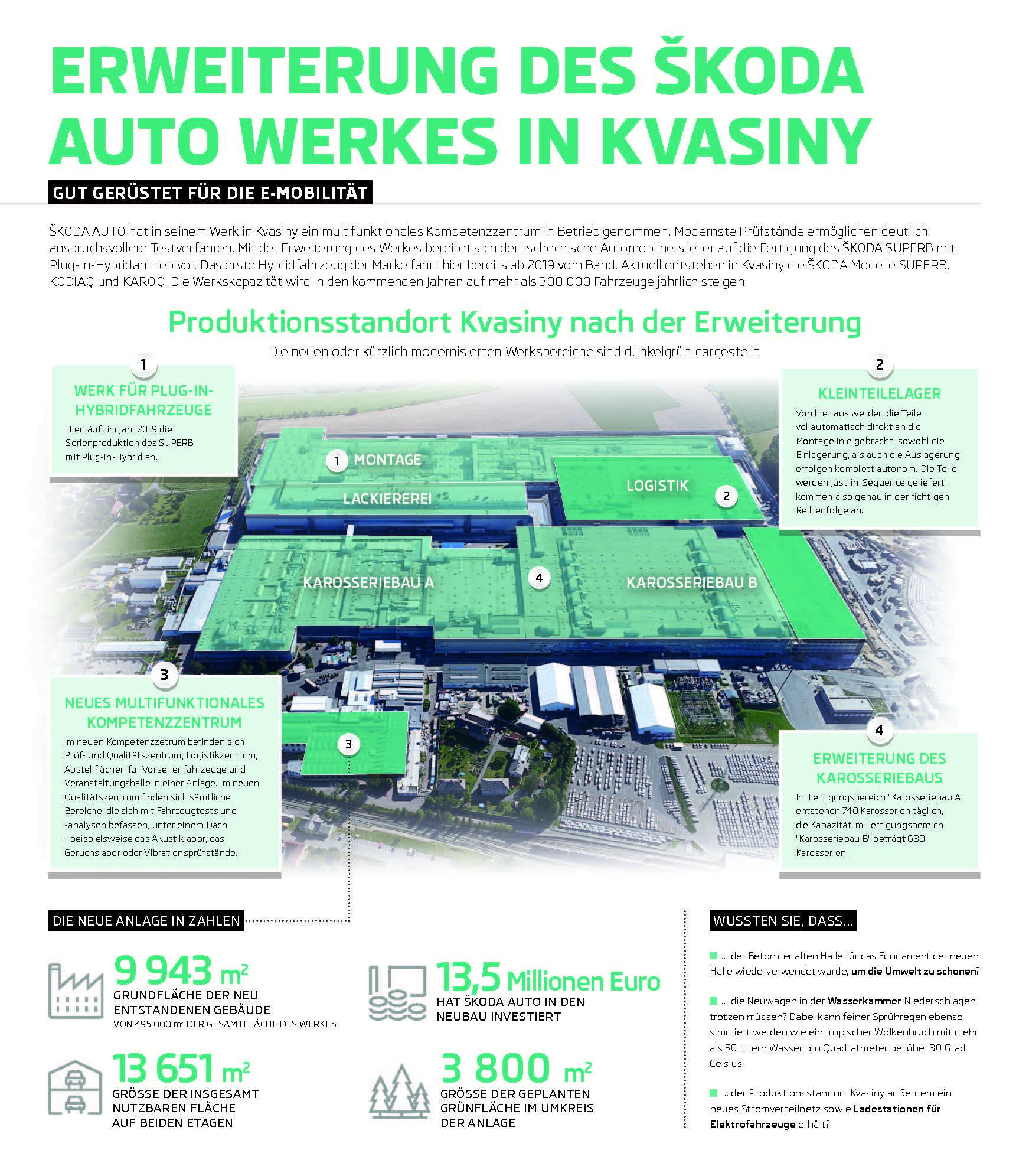 Erweiterung des ŠKODA AUTO Werkes in Kvasiny