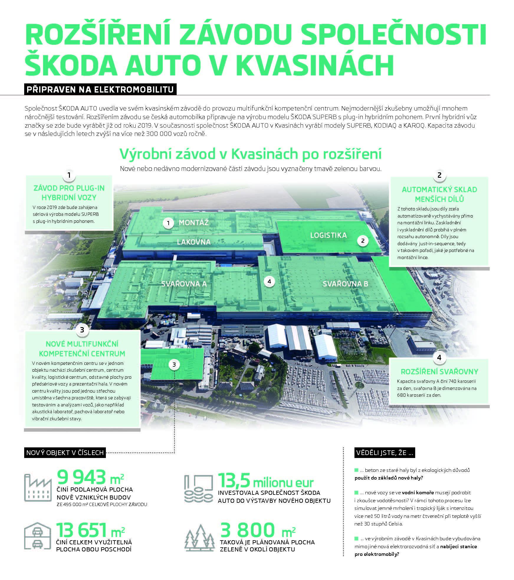 Infografika: Rozšíření závodu společnosti ŠKODA AUTO v Kvasinách