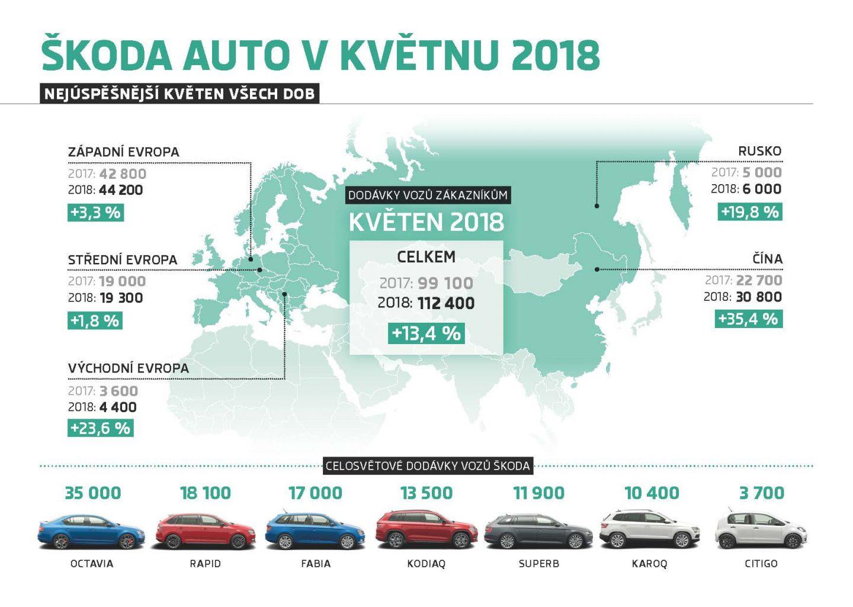 180612-Infografika-ŠKODA-AUTO-Dodávky-vozů-zákazníkům-v-květnu-2018