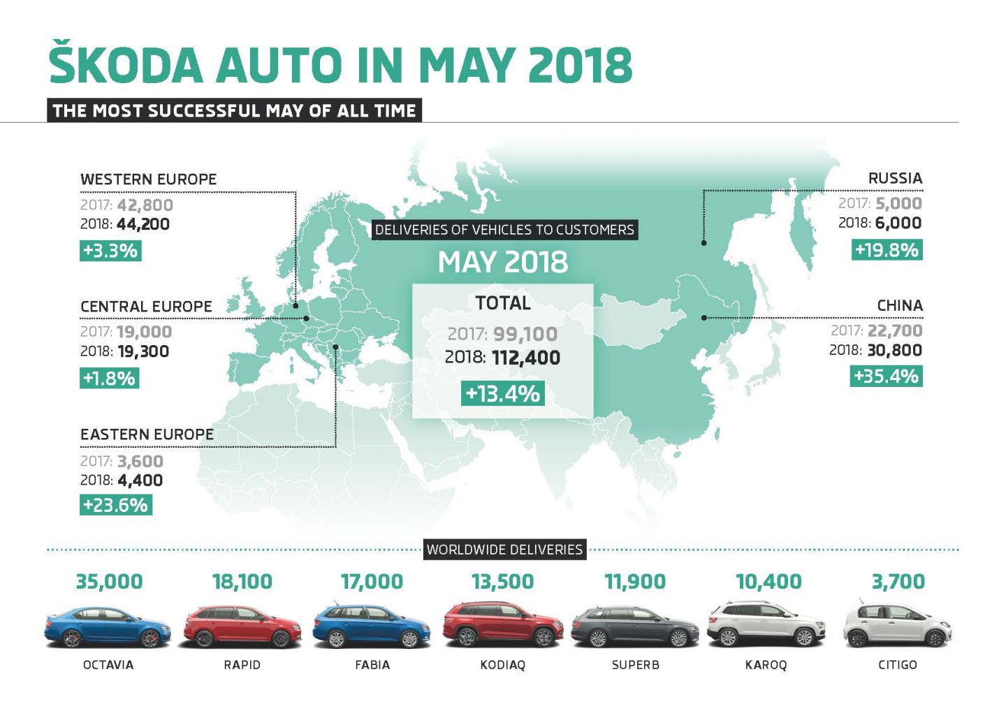 180612-Infographic-ŠKODA-AUTO-Vehicle-Deliveries-to-Customers-May-2018