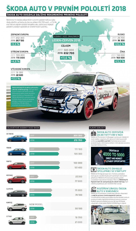 Infografika: ŠKODA udržuje rekordní kurz - Více než 650 000 dodaných vozů v prvním