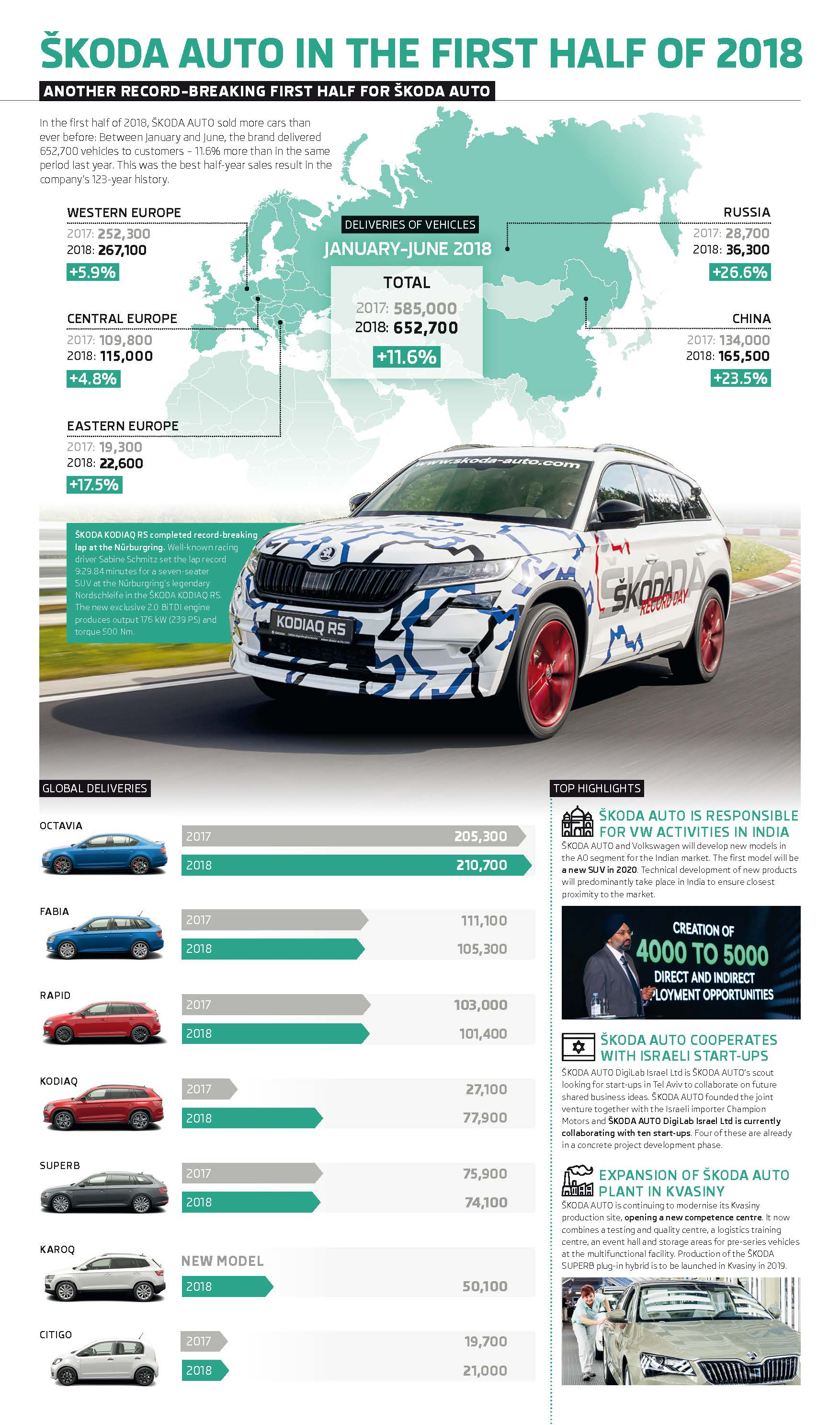 Infographic: ŠKODA continues on record course: More than 650,000 deliveries in first half of 2018 and best June ever