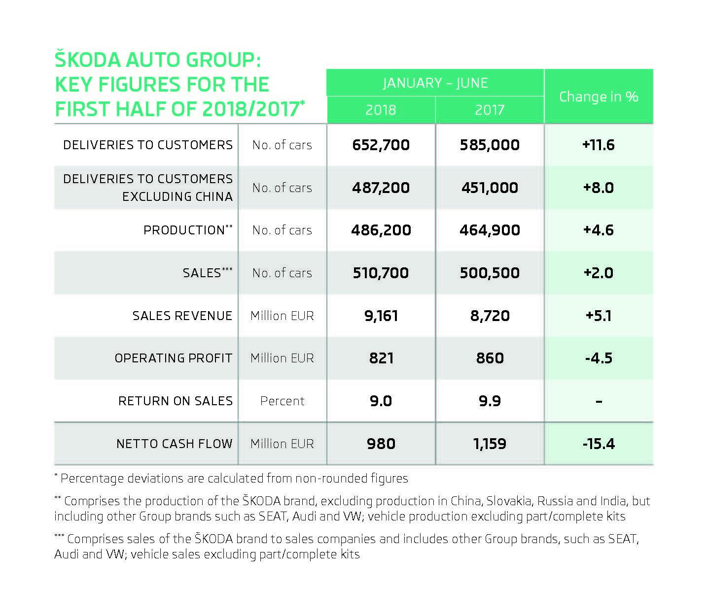 180802-INFOGRAFIC-SKODA-AUTO-Fin.Results-1H-2018