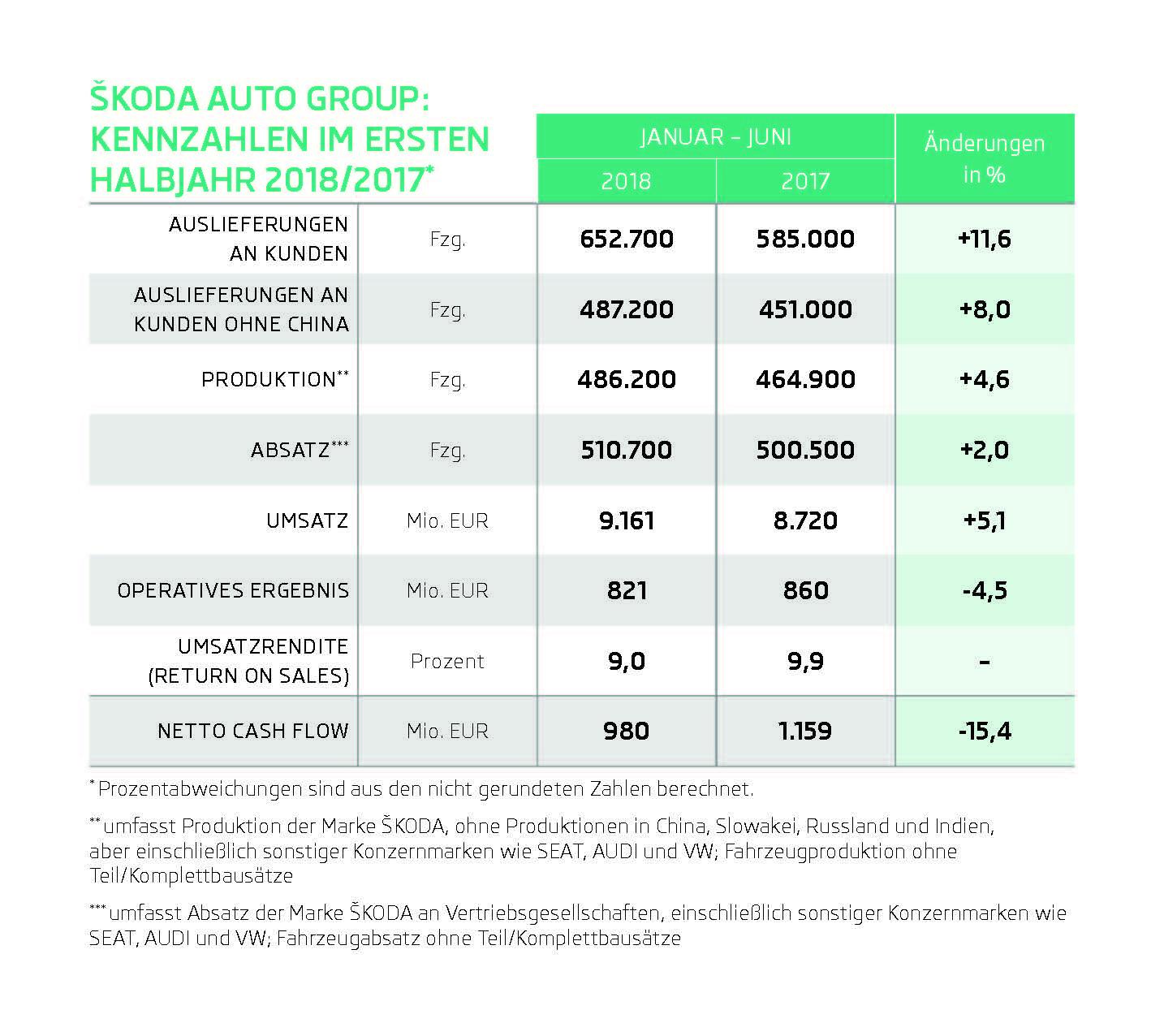 180802-INFOGRAFIK-SKODA-AUTO-Kennzahlen-1H-2018