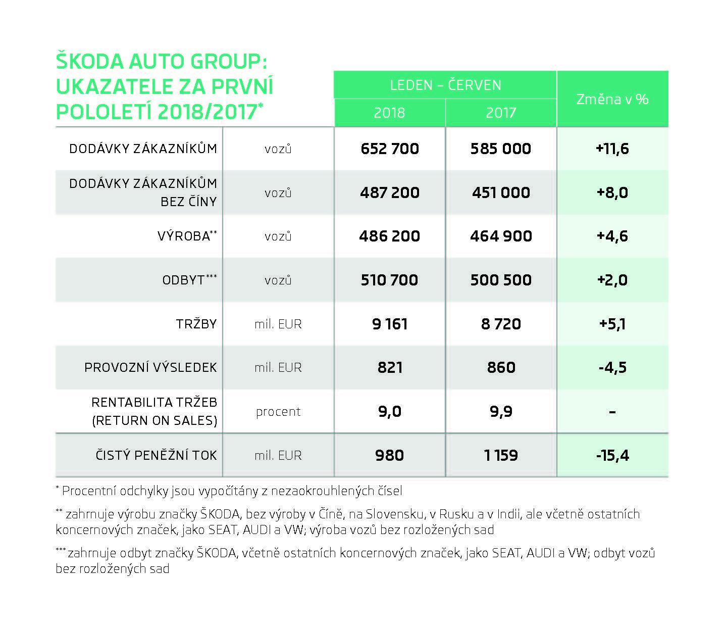 180802-INFOGRAFIKA-SKODA-AUTO-Ukazatele-1.pol_.-2018