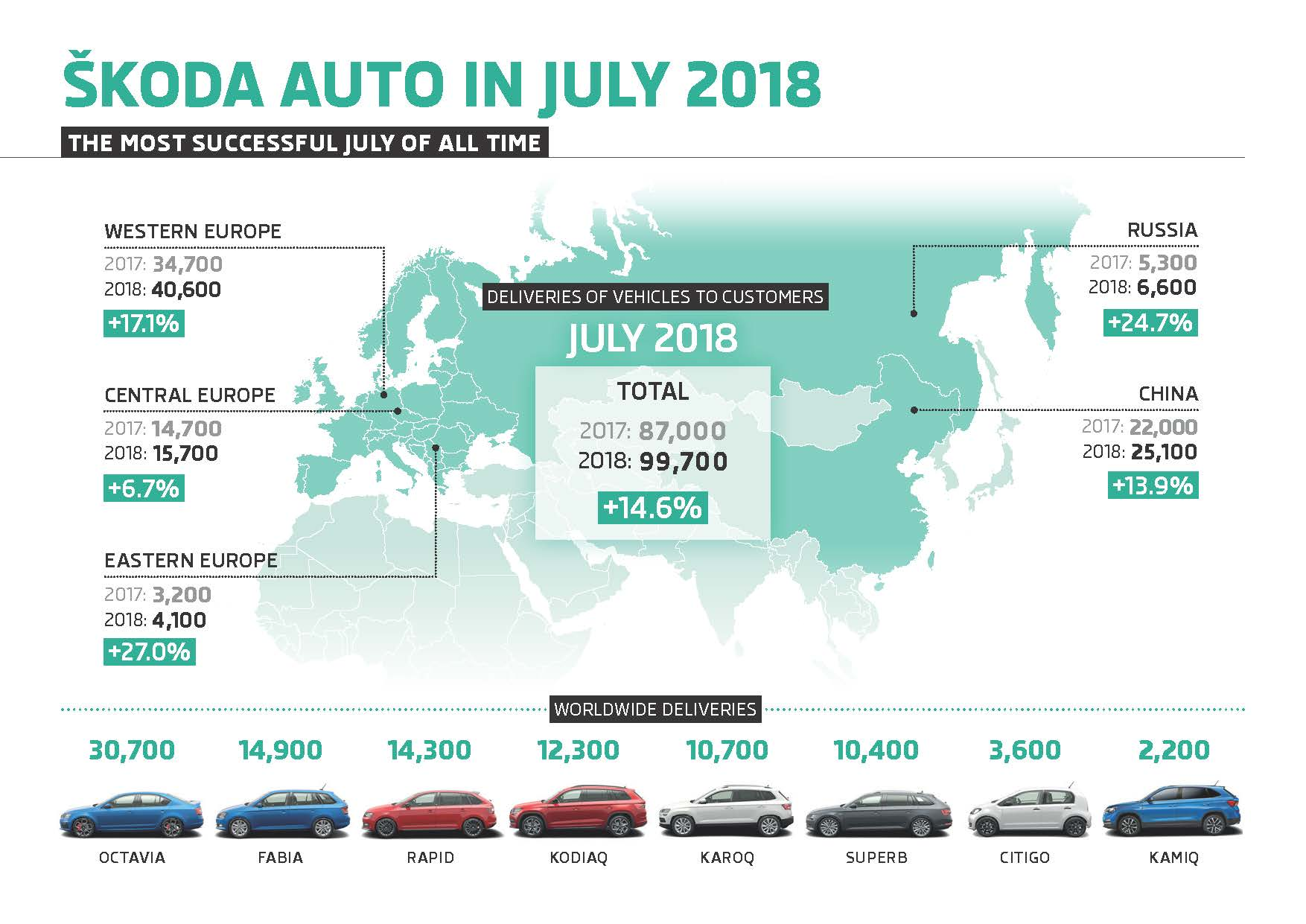 Infographic: ŠKODA continues on course for growth in July