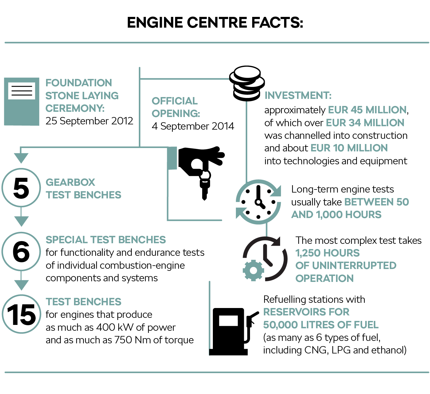 Engine Centre facts