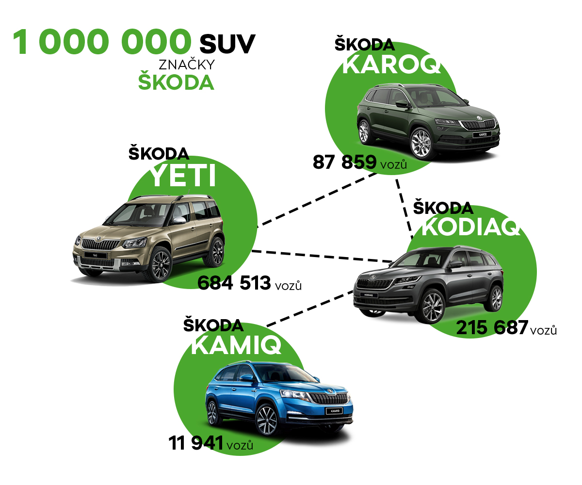 1 000 000 SUV značky ŠKODA