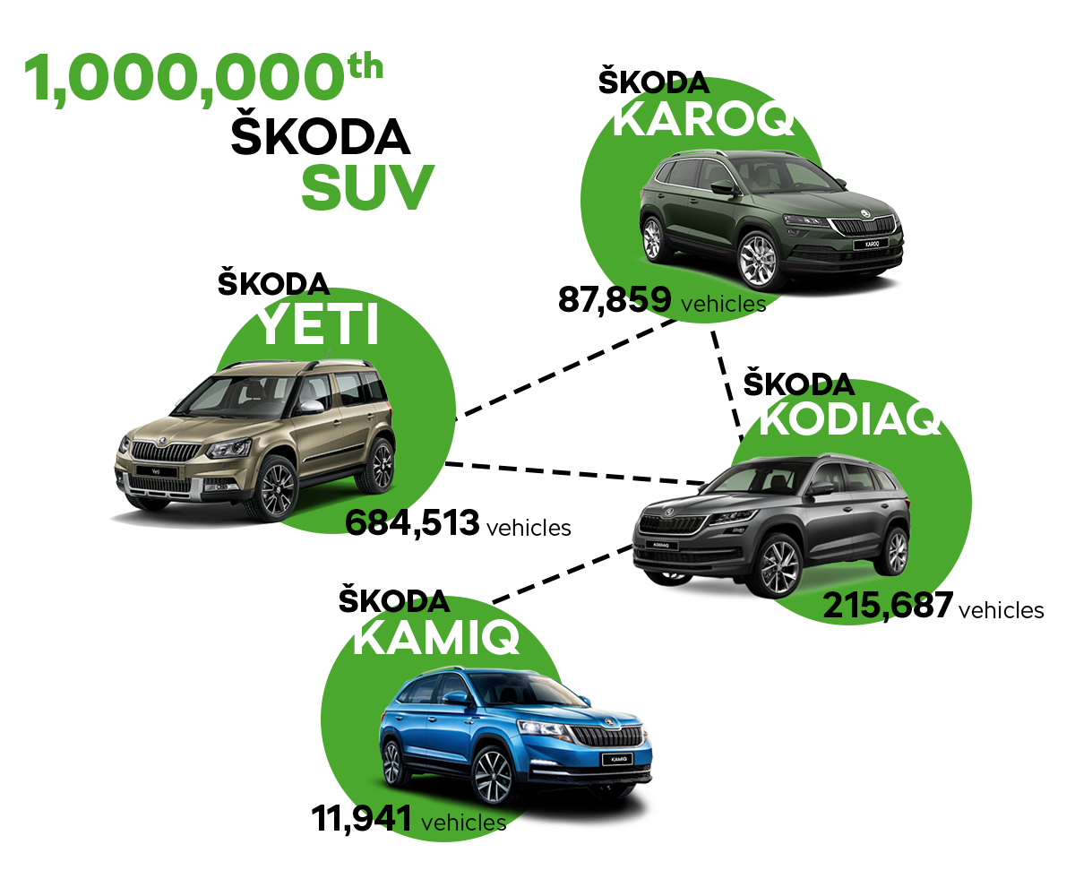 1 000 000th ŠKODA SUV