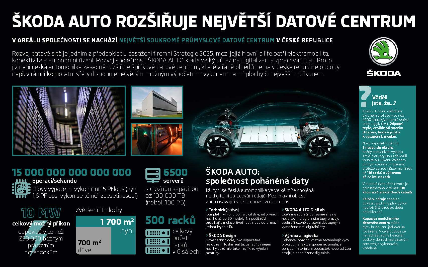 Infografika: ŠKODA AUTO rozšiřuje největší podnikové datové centrum v České republice