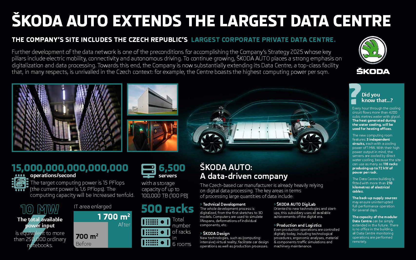 Infographic: ŠKODA AUTO extends largest corporate data centre in the Czech Republic
