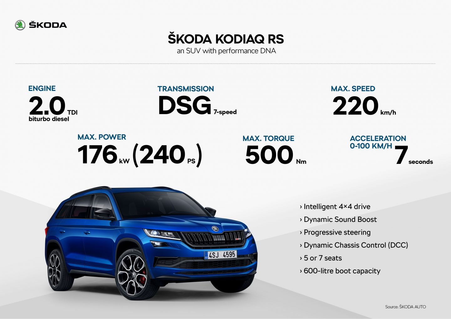 infographics_KODIAQ_RS_overview_white_en