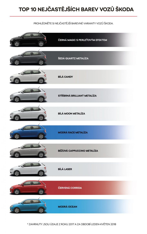 TOP 10 nejčastějších barev vozů ŠKODA