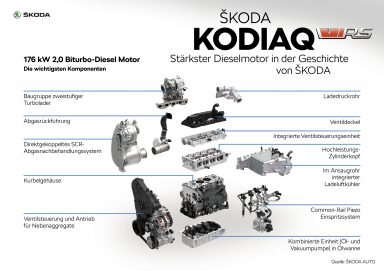 ŠKODA KODIAQ_RS_Motor_Teil_II_de