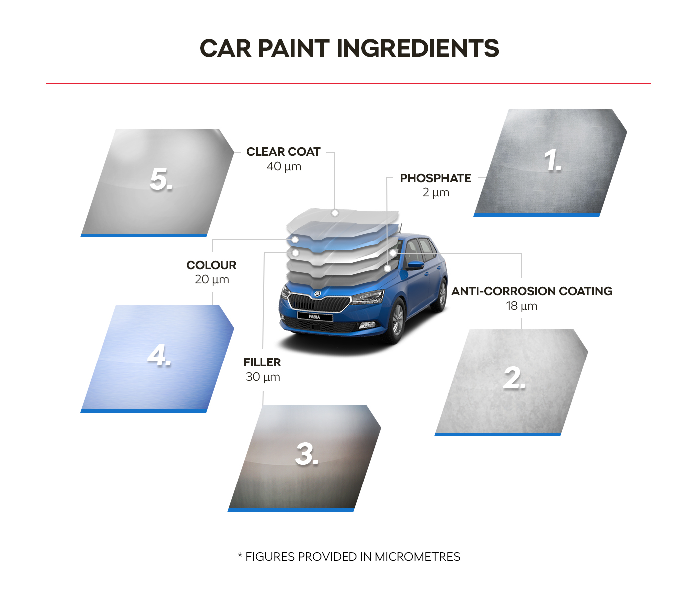Car paint ingredients