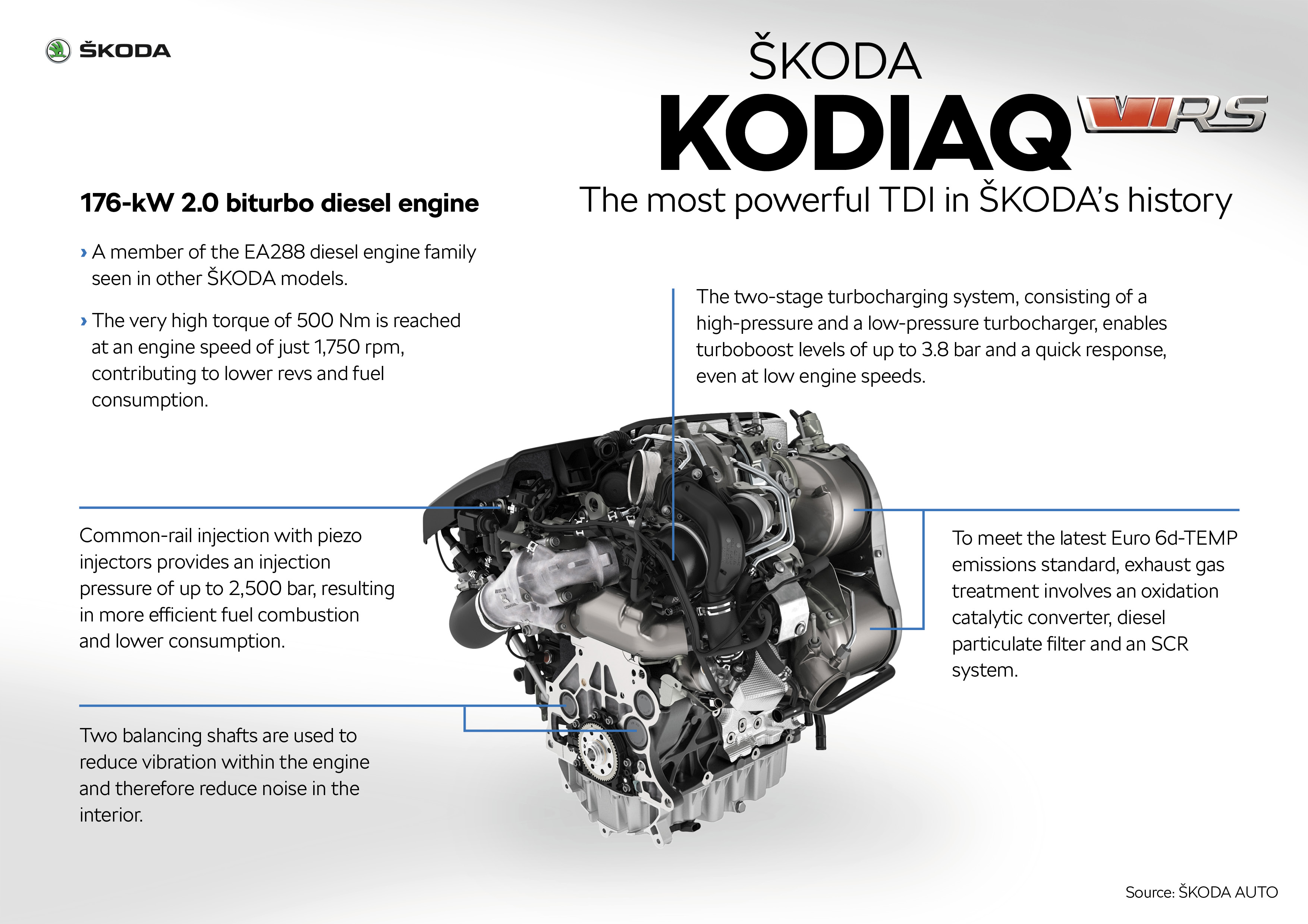 Engine: KODIAQ RS features the most powerful diesel engine