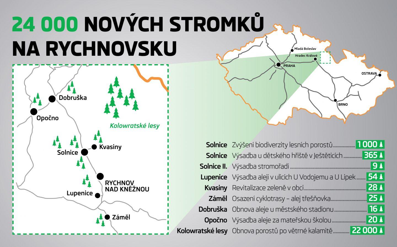 ŠKODA AUTO vysázela na Rychnovsku téměř 24 000 stromků