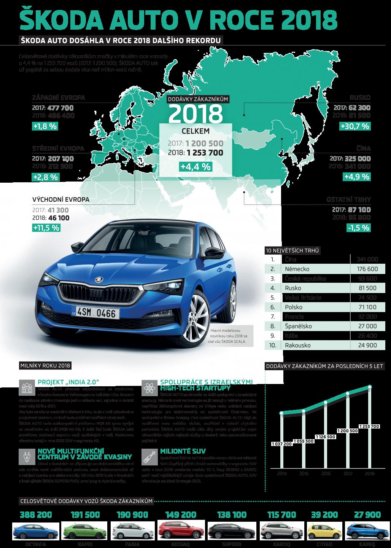 190110-Infografika-dodávky-vozů-ŠKODA-zákazníkům-2018