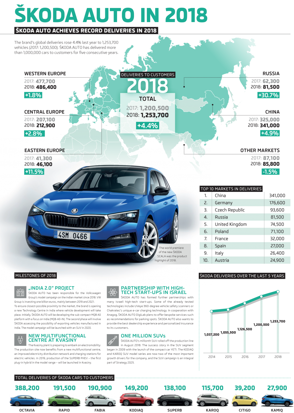 190110-Infographic-ŠKODA-Deliveries-to-Customers-2018