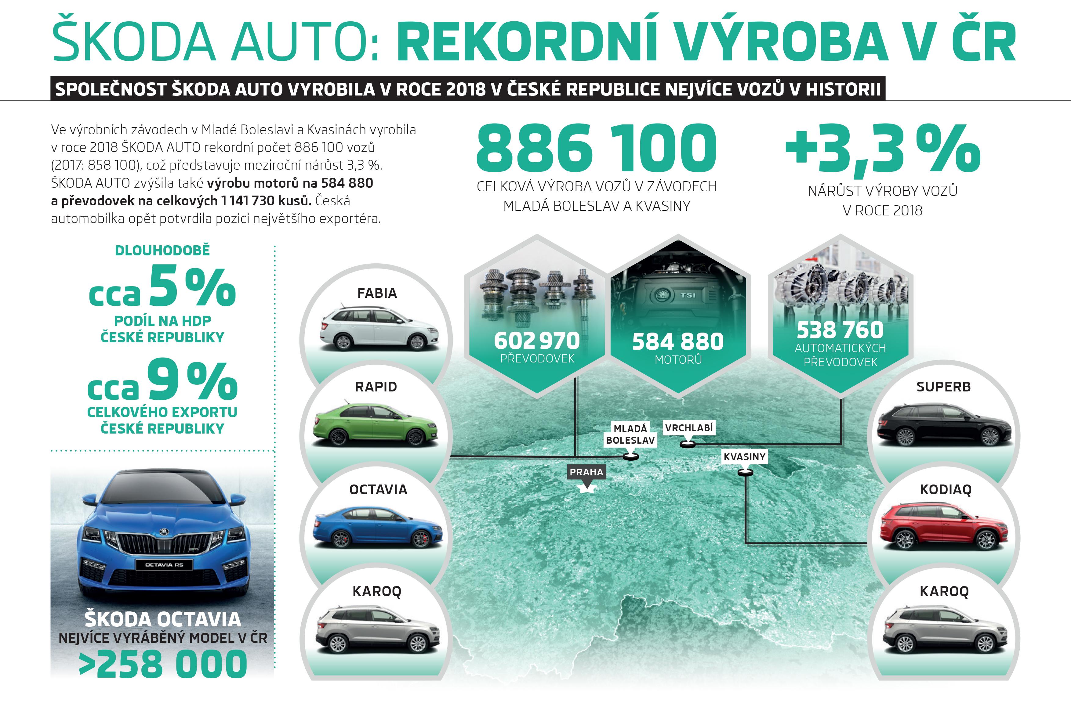 skoda_vysledky_infograph_210x148_cz_07