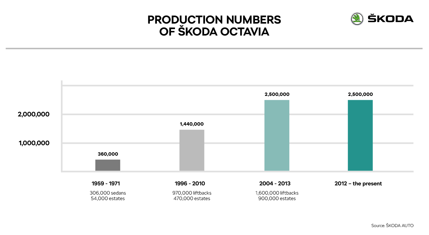 Production numbers of ŠKODA OCTAVIA