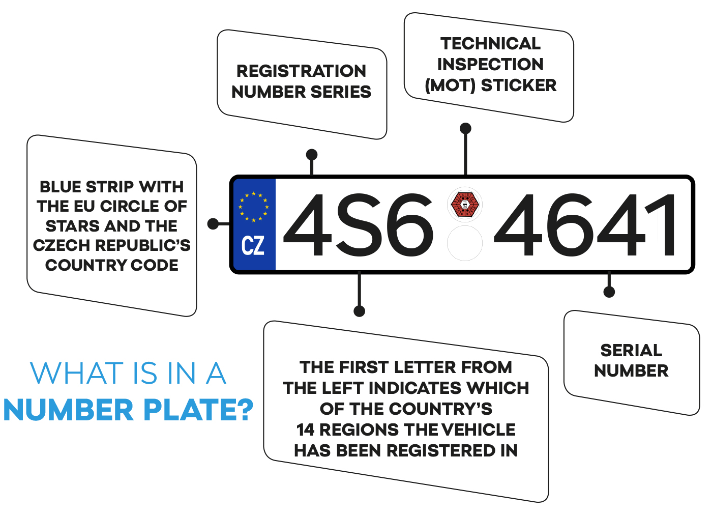 What information is in a number plate?