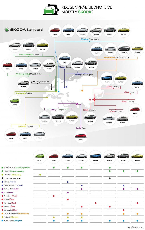 Kde se vyrábí jednotlivé modely ŠKODA?
