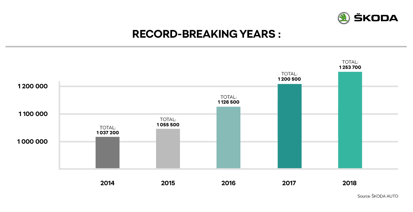 RECORD - BREAKING YEARS